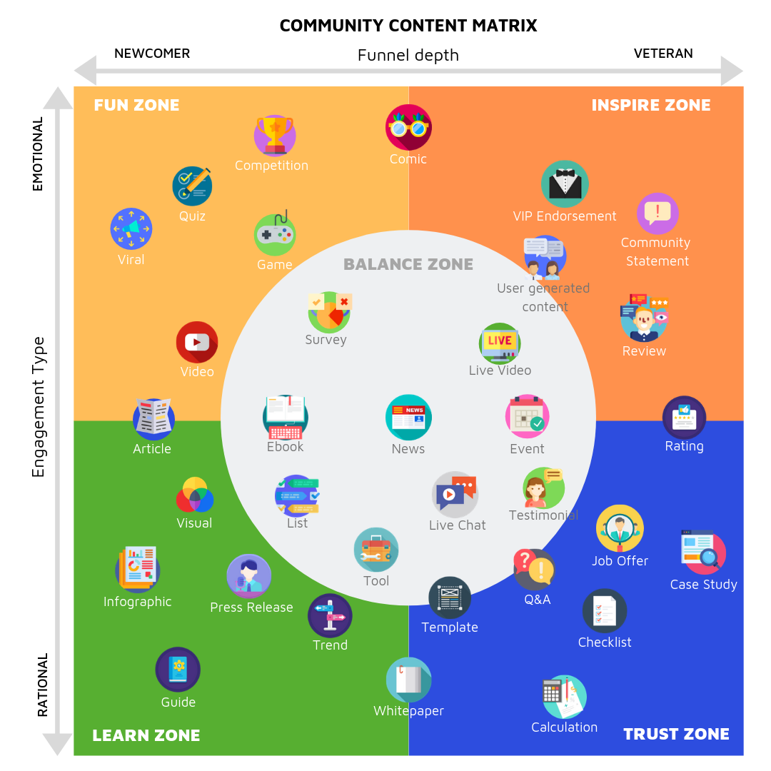 Community Content Matrix